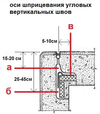 Герметизация швов в запорожье